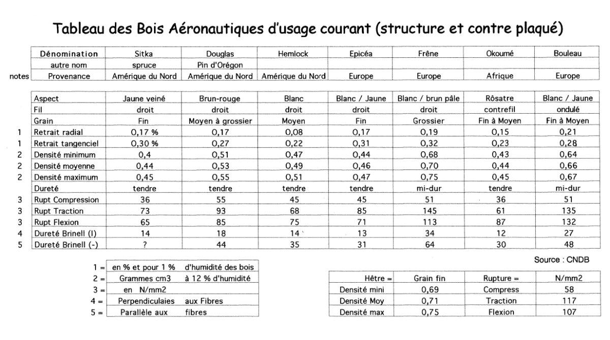 Tableau des bois aéronautiques d'usage courant  # Classement Des Bois